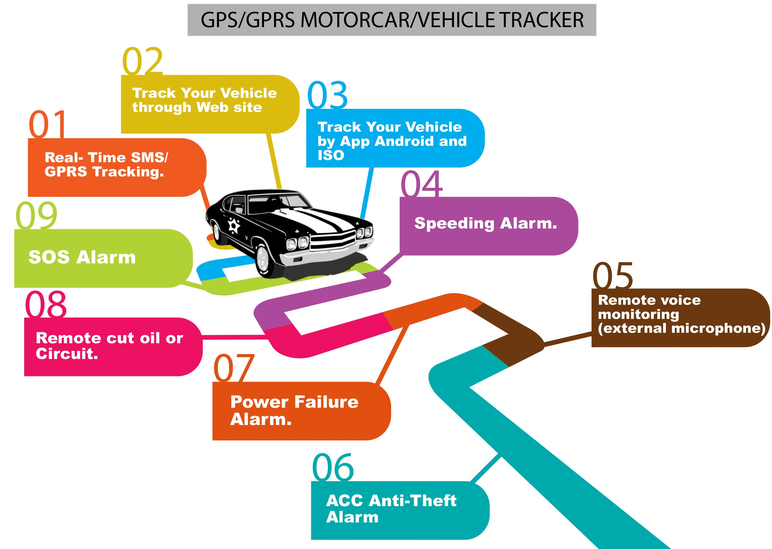 GSM GPS Car Tracker with Web Portal and App Support IOS AND Android